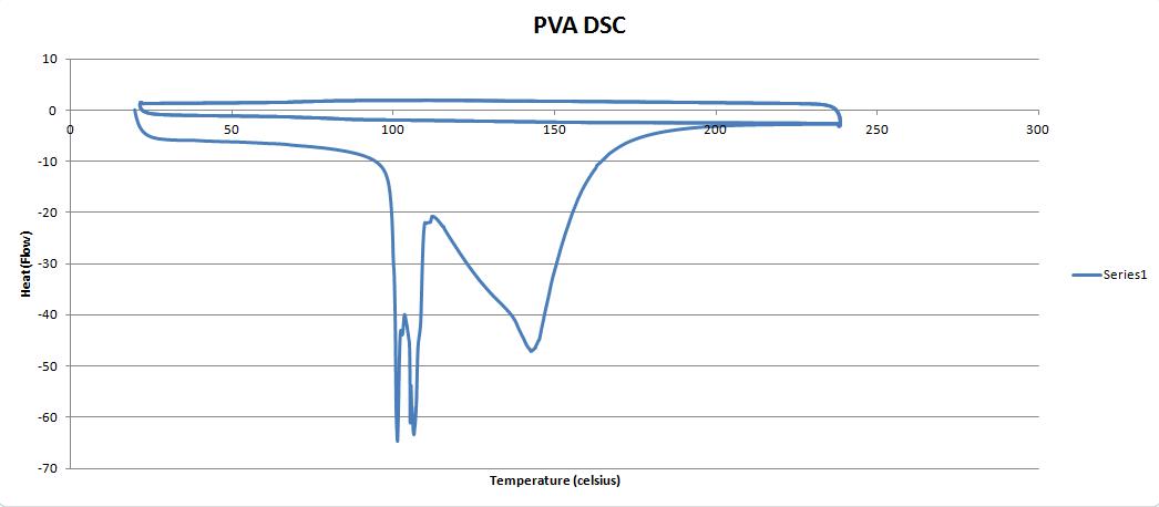PVA DSC graph.PNG