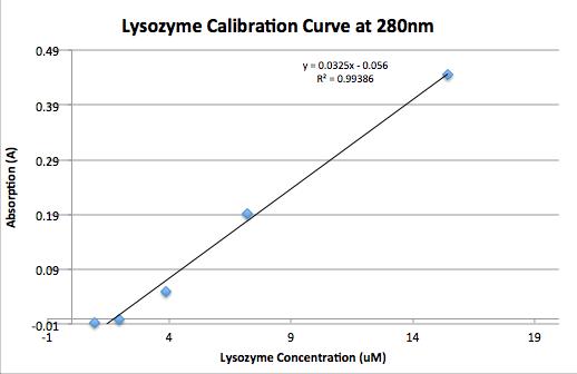 File:Secondtry.09.09.2015 Lysozyme Calibration Curve at 280nm JNB (Ben Friedel).png
