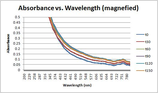 File:Absorbance vs wavelength magnefied.jpg