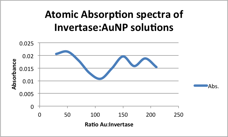 Atomic Absorption spectra of Invertase-AuNP solutions zem11202013.png