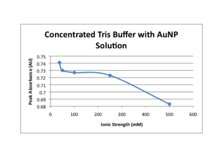 File:Concentrated tris with AuNP.png