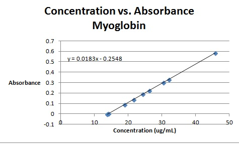 Image:Concentration vs Absorbance Myoglobin.jpg