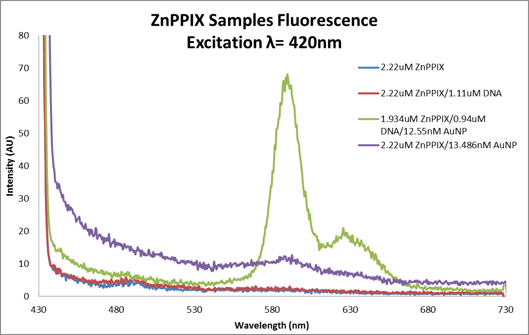 Fluor data ZnPPIX samples as of 2013 0617.png