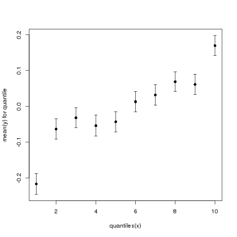 File:Wilke by quantile plot1.png