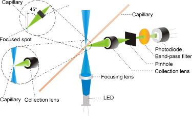 Yang 2009 Fluorometer Design 1.jpg