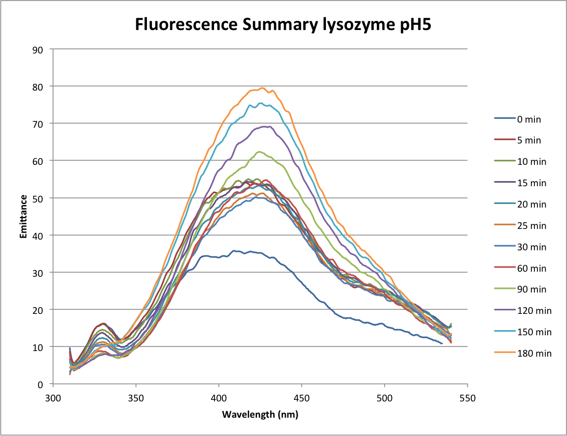 091416 Fluorescence Summary Lysozyme pH5.png