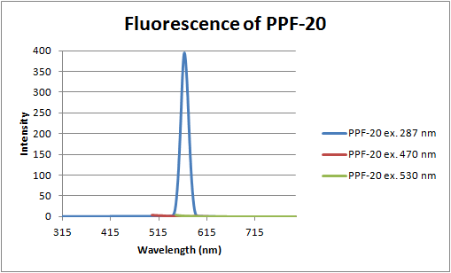 12-06-18 fluorescence of PPF-20.png
