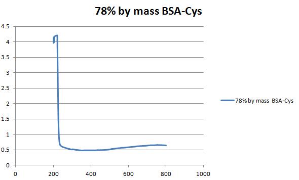 File:78%bymassBSA-Cys.png