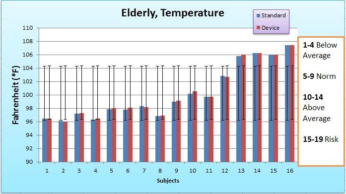 File:BME100 L3B design Elderly Temp Graph.jpg