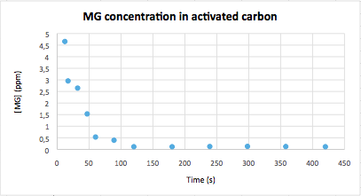 Image:MGabsorption activatedcarbon 191114.png