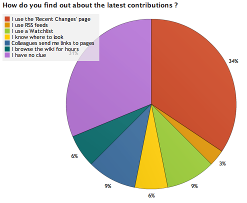 File:OWW Survey Results 2 3.png