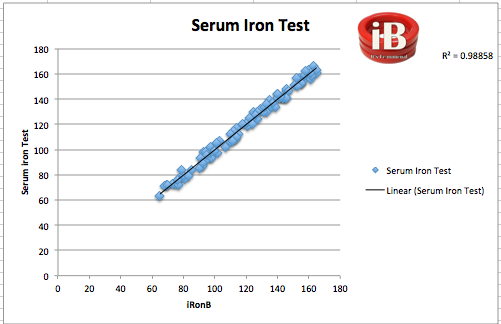 File:Serum Iron Test.jpg