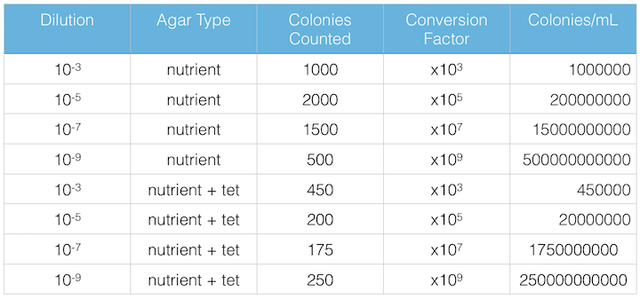 File:Table 1 100 fold serial dilutions.png
