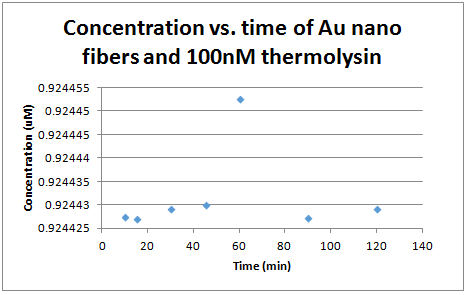 100 nm thermolysin concetration vs. time.PNG