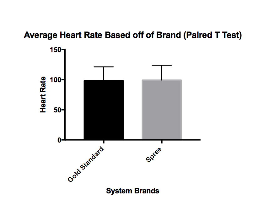 Average Heart Rate Paired T Test1.png