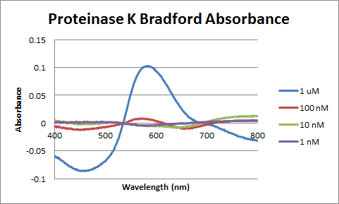 Image:Control_Proteinase_K_Bradford_Absorbance.png