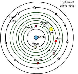 File:Geocentric.png