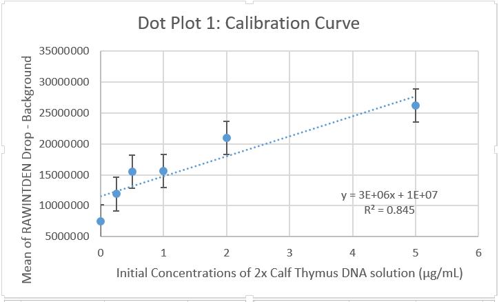 Group 8 1030 graph1.1 PCR D.PNG