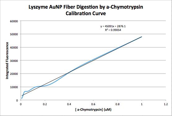 JNB.09.29.15 fluorescencecalibrationcurve.png