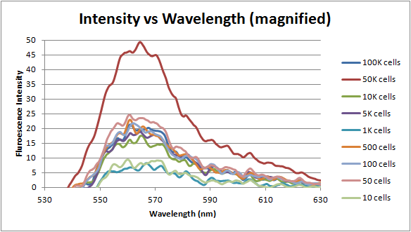 File:4-26-12 signal intensity vs emission wavelength.png