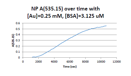 A353 over time.PNG