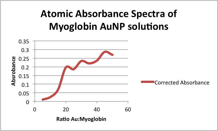 Atomic Absorbance Spectra of Myoglobin AuNP solutions zem11192013.png