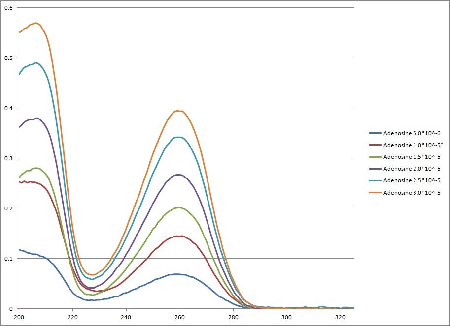 Adenosine Absorbance Spectra