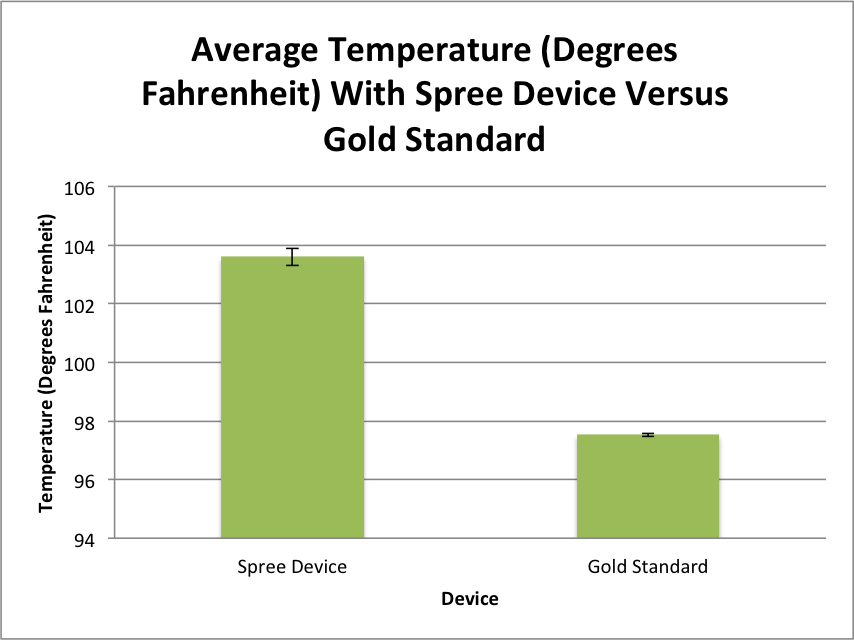 Lab4BMEtemperatureGraph2.png