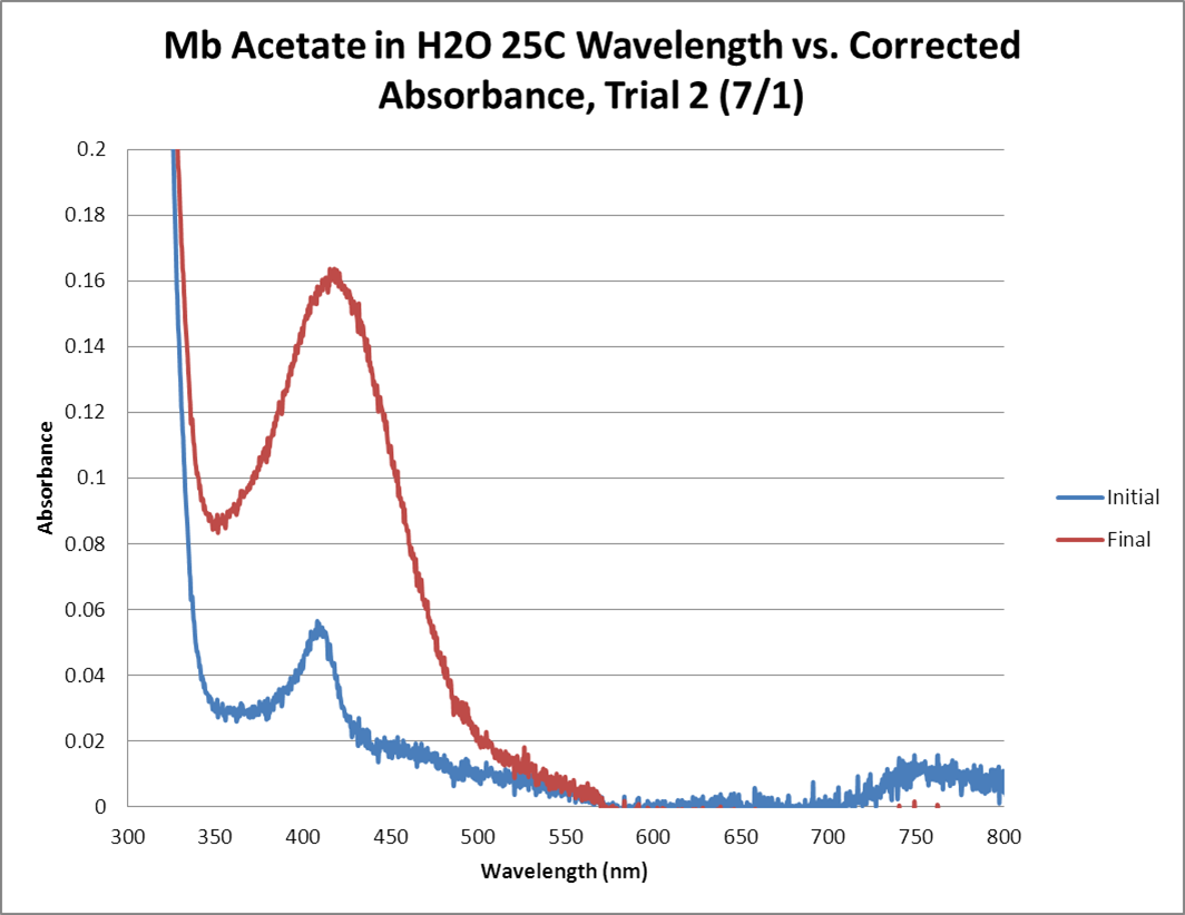 Mb Acetate OPD H2O2 H2O 25C GRAPH Trial2.png
