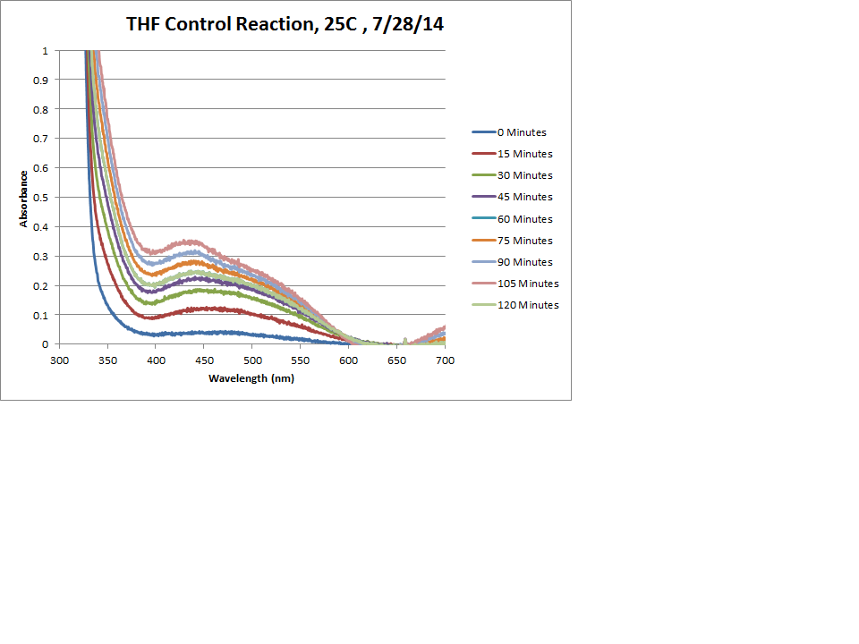 OPD H2O2 THF 25C Control Chart.png