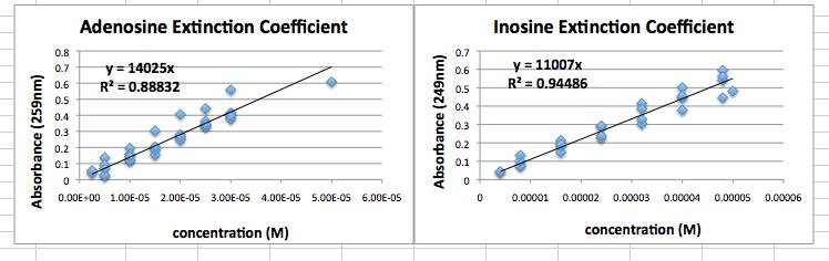 Sept 4, 2013 Class Calibration Curve Data.png