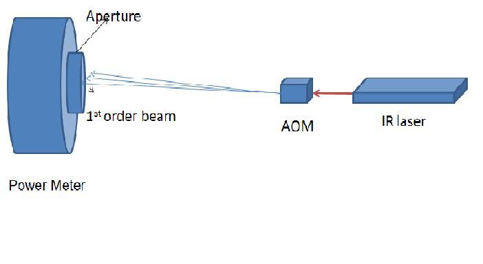 AOM char-setup.JPG