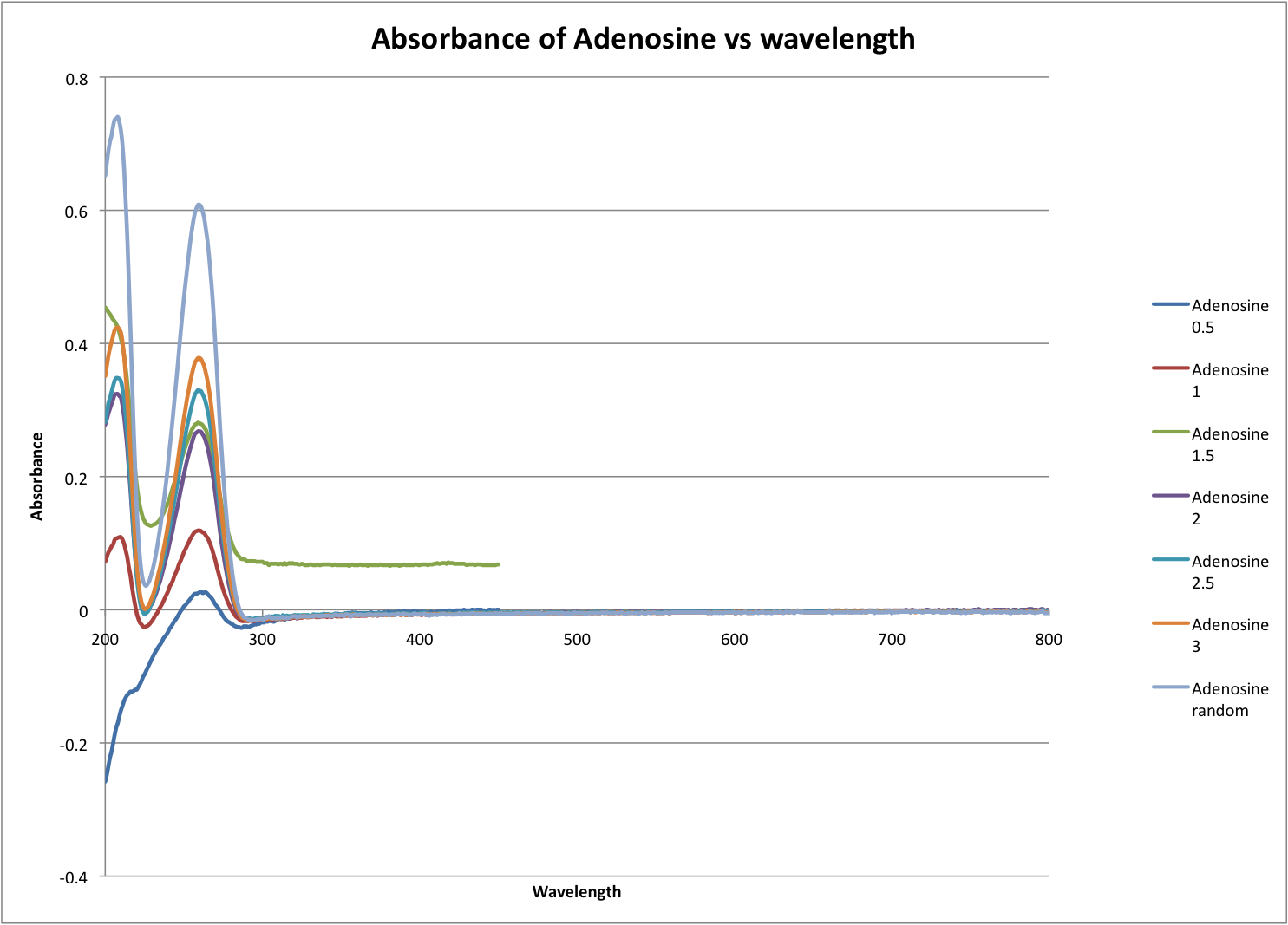 Absorbance of Adenosine vs wavelength.png