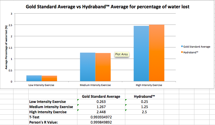 File:Hydraband Graph.png