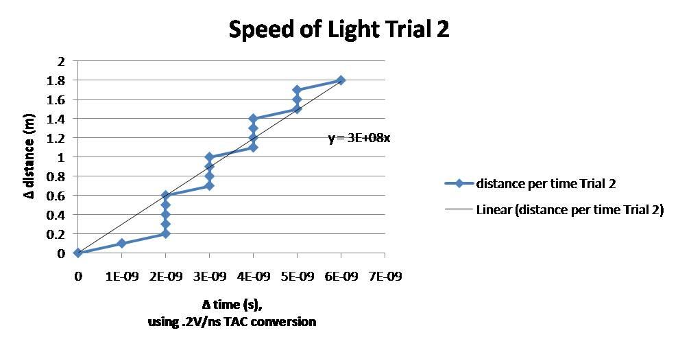 SL Trial 2 chart.jpg