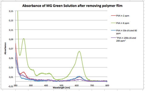 File:Absorbance of MG without PVA film.png