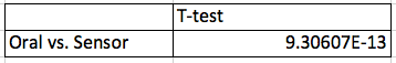File:BME100ThG10S2014 Lab3TTestTemp.png