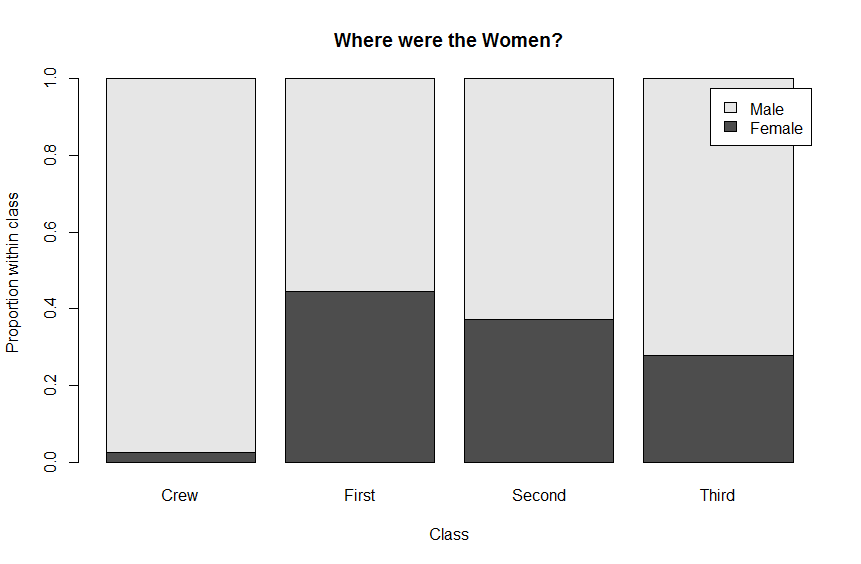 Image:Dahlquist_ch3_plotting-two-categorical-variables_20160608_gender-class-bar.png