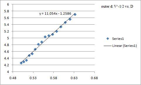 outer d: V^-1/2 vs. D
