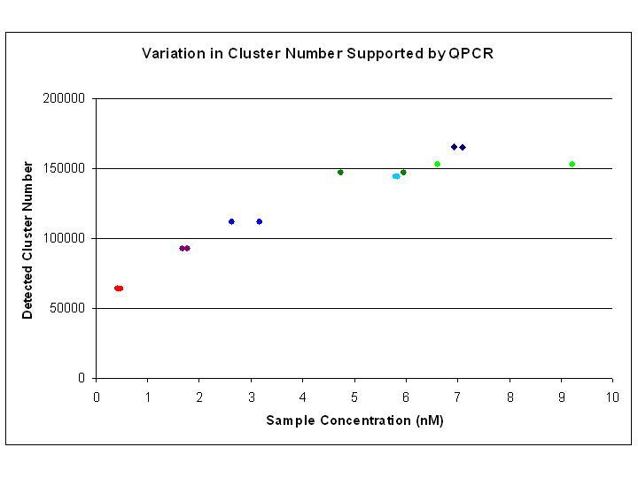 File:QPCR proof of concept.jpg