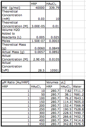 20121106 AuHRP Calculations.png