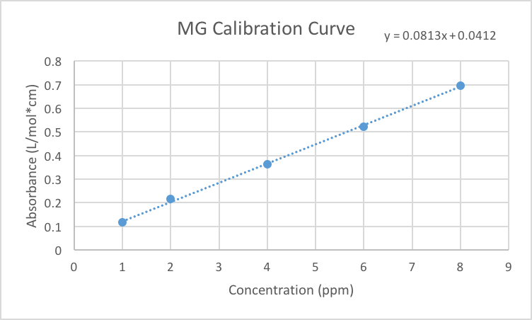 File:ADSMGCalibration.png