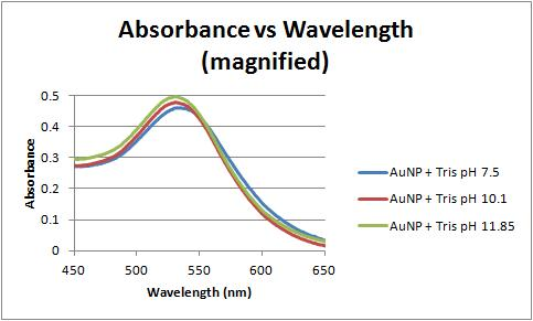 File:Absorbance vs wavelength 2-7-12.jpg