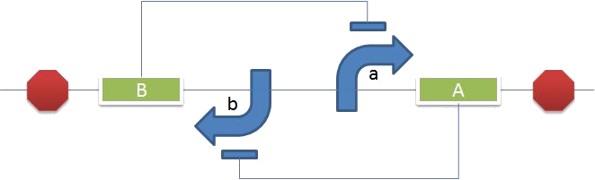 Circuit diagram of a genetic toggle switch. Gene product A represses promoter b and silences B expression. Image source: http://2009.igem.org/Team:Cambridge