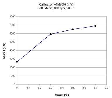 File:Mold C1 (F2) Calibration.jpg