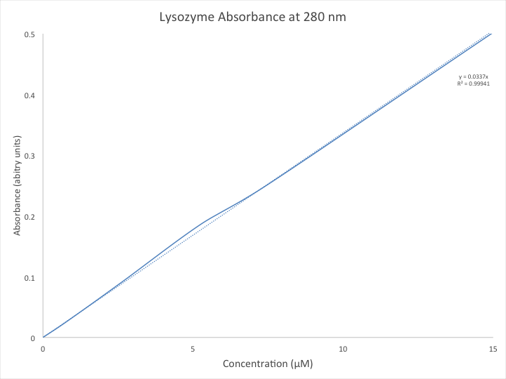File:RAM G3UV VIS lysozyme graph.png