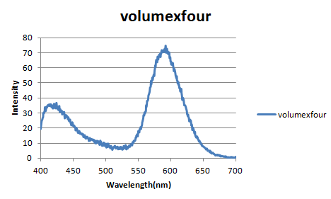 Volumexfourfluorescenbce.png