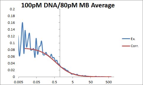 Image:100pM DNA OWW.png