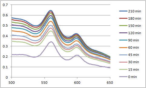 12-07-16 uvvis of PPF20 with guanine over time magnified.png