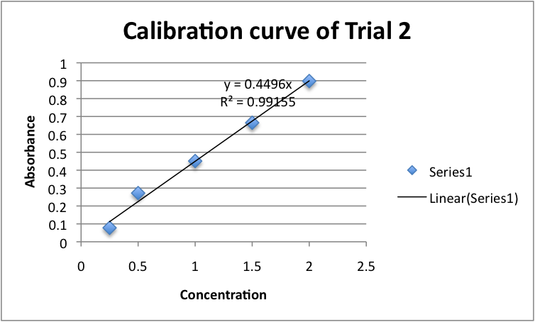 Calibration curve trial 2 pepsin.png